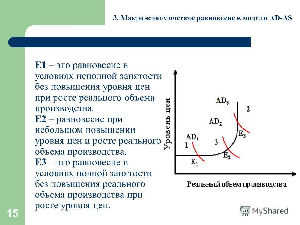 15 3. Макроэкономическое равновесие в модели AD-AS Е1 – это равновесие в условиях неполной занятости без повышения уровня цен при росте реального объема производства. Е2 – равновесие при небольшом повышении уровня цен и росте реального объема произво