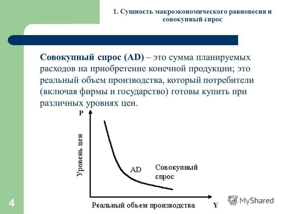 4 P Y 1. Сущность макроэкономического равновесия и совокупный спрос Совокупный спрос (AD) – это сумма планируемых расходов на приобретение конечной продукции; это реальный объем производства, который потребители (включая фирмы и государство) готовы к