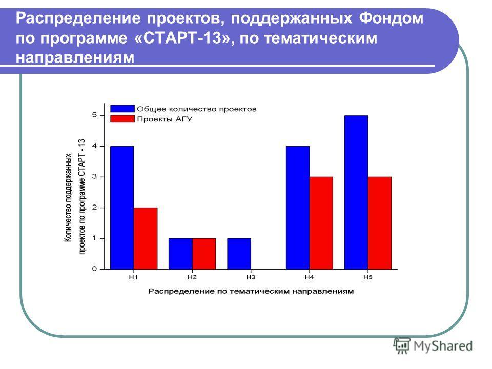 Распределение проектов, поддержанных Фондом по программе «СТАРТ-13», по тематическим направлениям