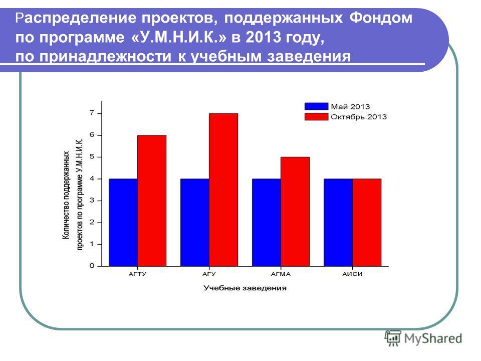 Р аспределение проектов, поддержанных Фондом по программе «У.М.Н.И.К.» в 2013 году, по принадлежности к учебным заведения