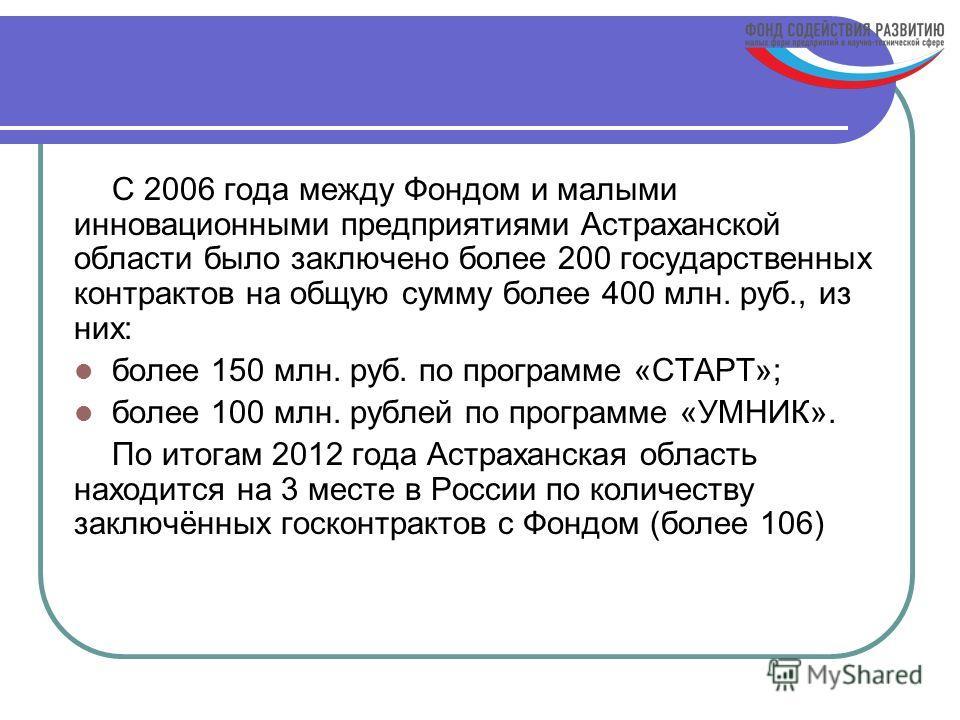 C 2006 года между Фондом и малыми инновационными предприятиями Астраханской области было заключено более 200 государственных контрактов на общую сумму более 400 млн. руб., из них: более 150 млн. руб. по программе «СТАРТ»; более 100 млн. рублей по про
