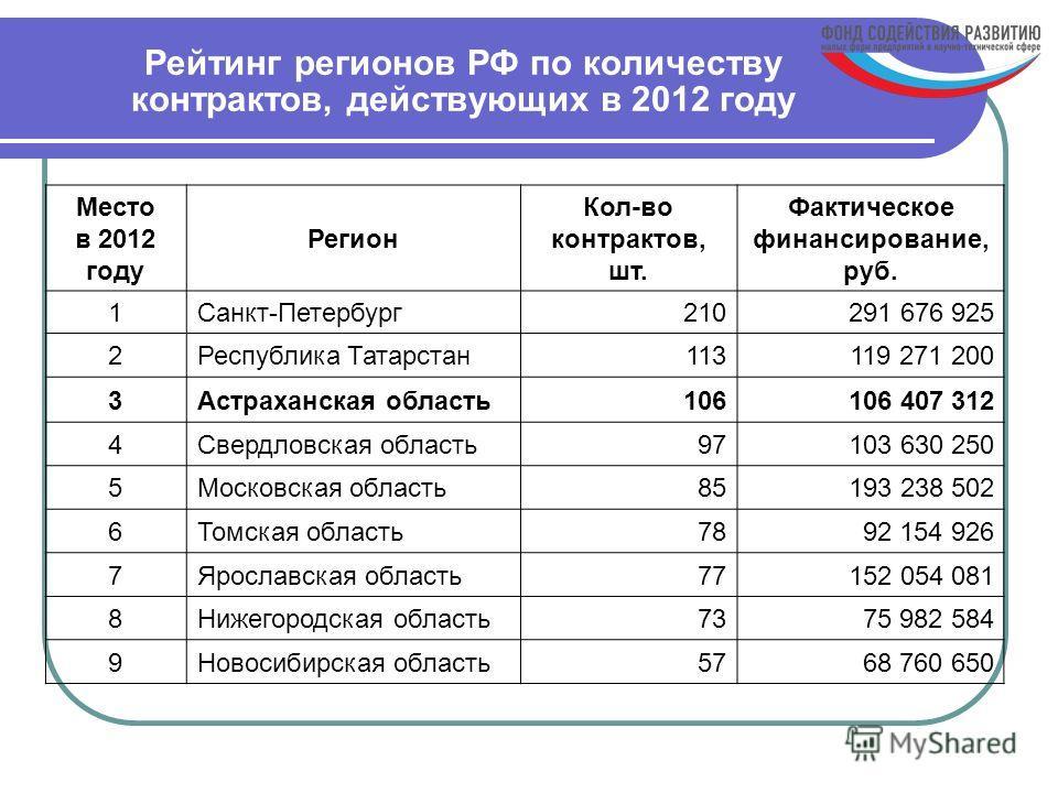 Рейтинг регионов РФ по количеству контрактов, действующих в 2012 году Место в 2012 году Регион Кол-во контрактов, шт. Фактическое финансирование, руб. 1Санкт-Петербург210291 676 925 2Республика Татарстан113119 271 200 3Астраханская область106106 407
