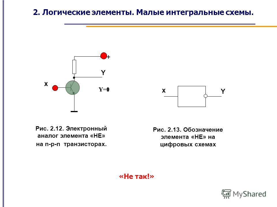 х Y + Рис. 2.12. Электронный аналог элемента «НЕ» на n-p-n транзисторах. Y=1Y=0 Y х Рис. 2.13. Обозначение элемента «НЕ» на цифровых схемах «Не так!» 2. Логические элементы. Малые интегральные схемы.