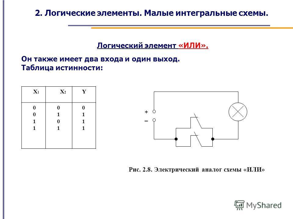 Логический элемент «ИЛИ». Он также имеет два входа и один выход. Таблица истинности: X 1 X 2 Y 0 1 0 1 0 1 0 1 _ + Рис. 2.8. Электрический аналог схемы «ИЛИ» 2. Логические элементы. Малые интегральные схемы.