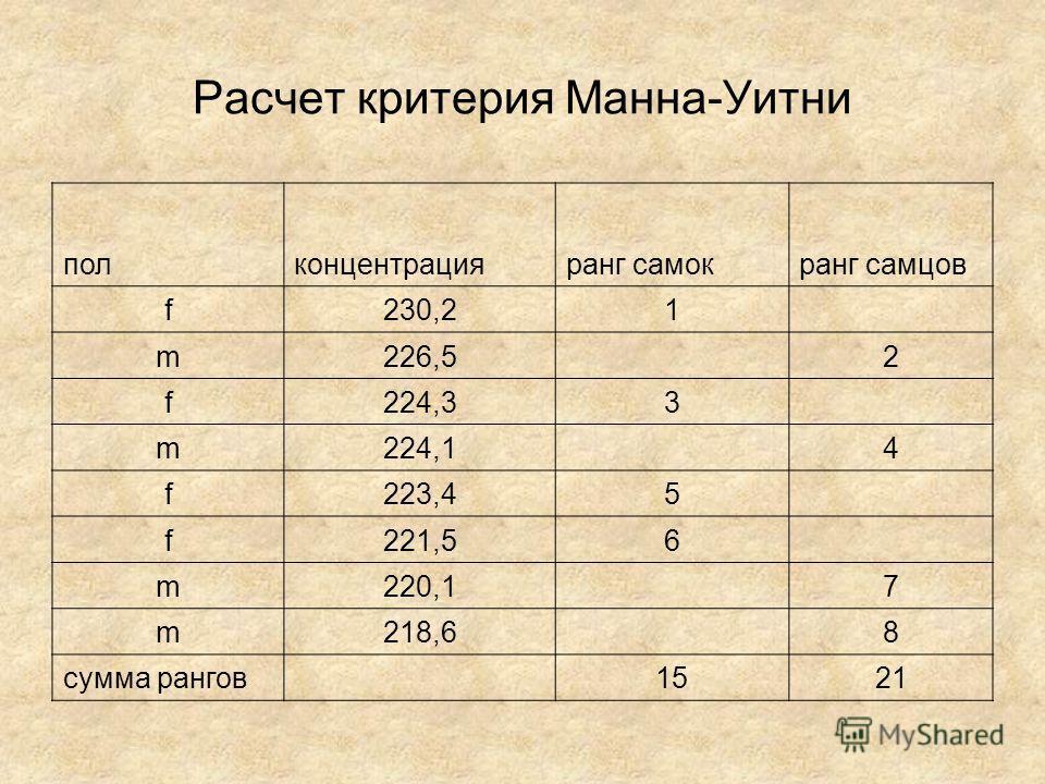 Расчет критерия Манна-Уитни полконцентрацияранг самокранг самцов f230,21 m226,5 2 f224,33 m224,1 4 f223,45 f221,56 m220,1 7 m218,6 8 сумма рангов 1521