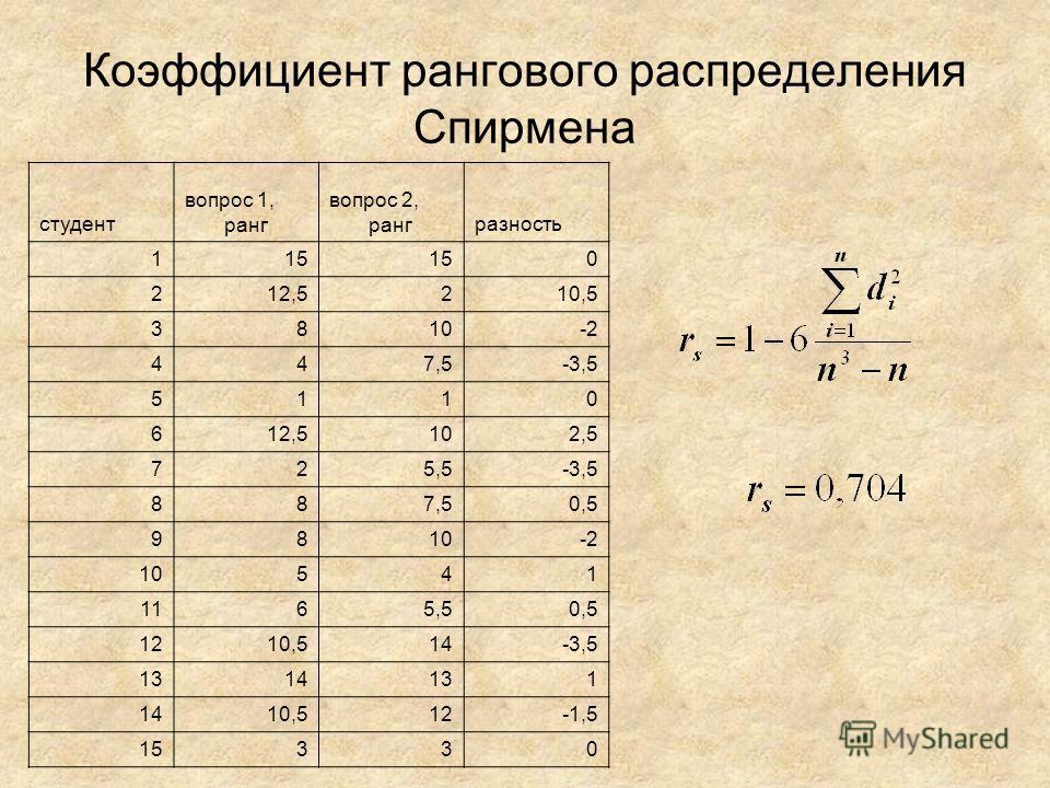 Коэффициент рангового распределения Спирмена студент вопрос 1, ранг вопрос 2, рангразность 115 0 212,5210,5 3810-2 447,5-3,5 5110 612,5102,5 725,5-3,5 887,50,5 9810-2 10541 1165,50,5 1210,514-3,5 1314131 1410,512-1,5 15330