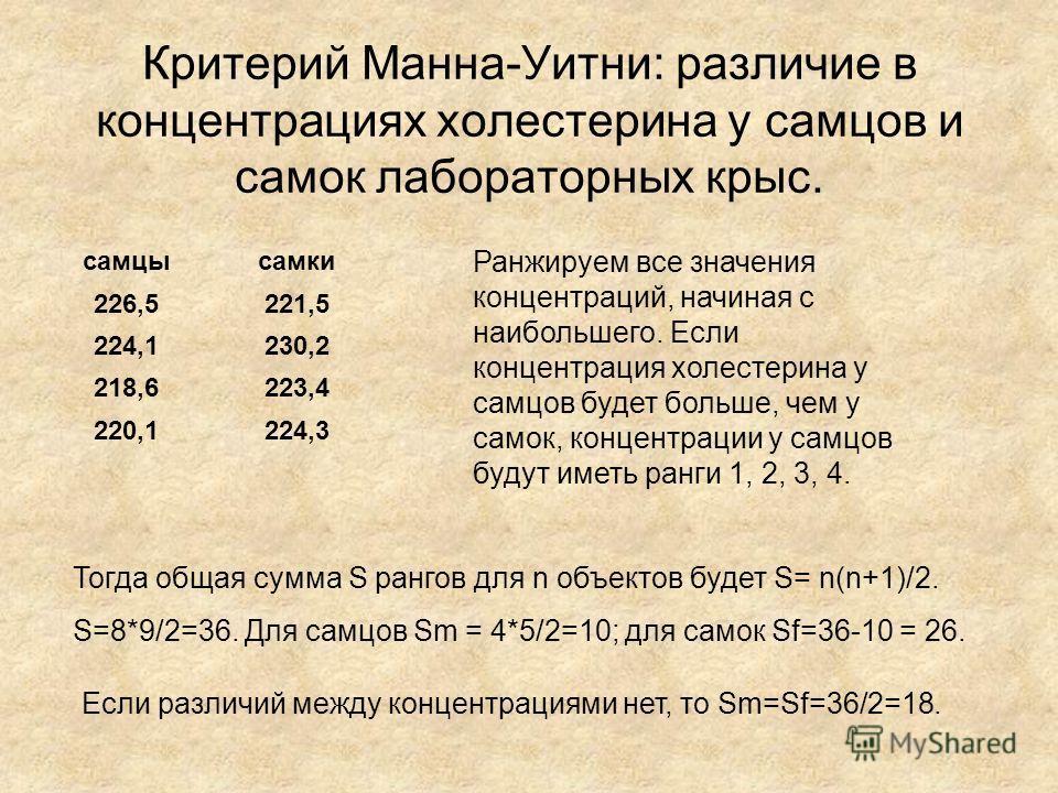 Критерий Манна-Уитни: различие в концентрациях холестерина у самцов и самок лабораторных крыс. самцысамки 226,5221,5 224,1230,2 218,6223,4 220,1224,3 Ранжируем все значения концентраций, начиная с наибольшего. Если концентрация холестерина у самцов б