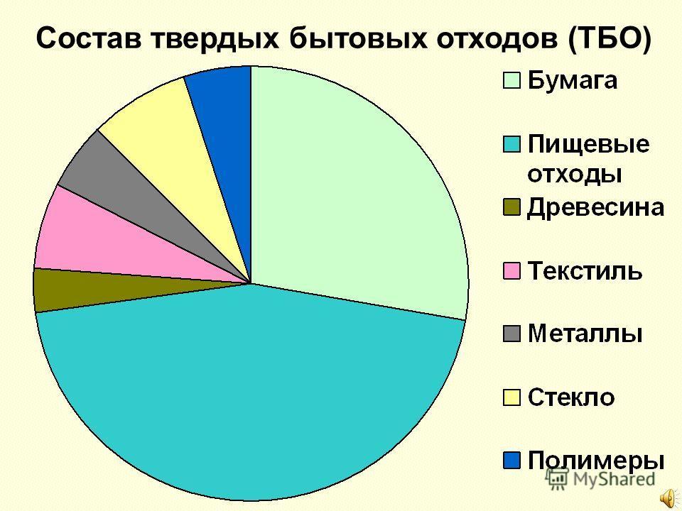 Состав твердых бытовых отходов (ТБО)