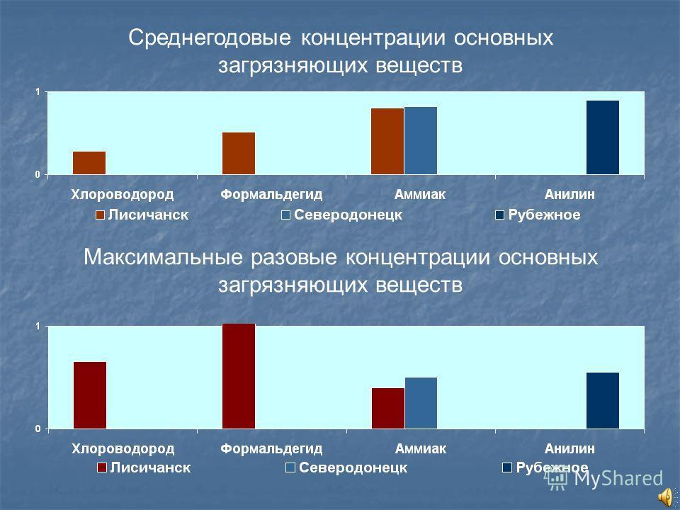 Среднегодовые концентрации основных загрязняющих веществ Максимальные разовые концентрации основных загрязняющих веществ
