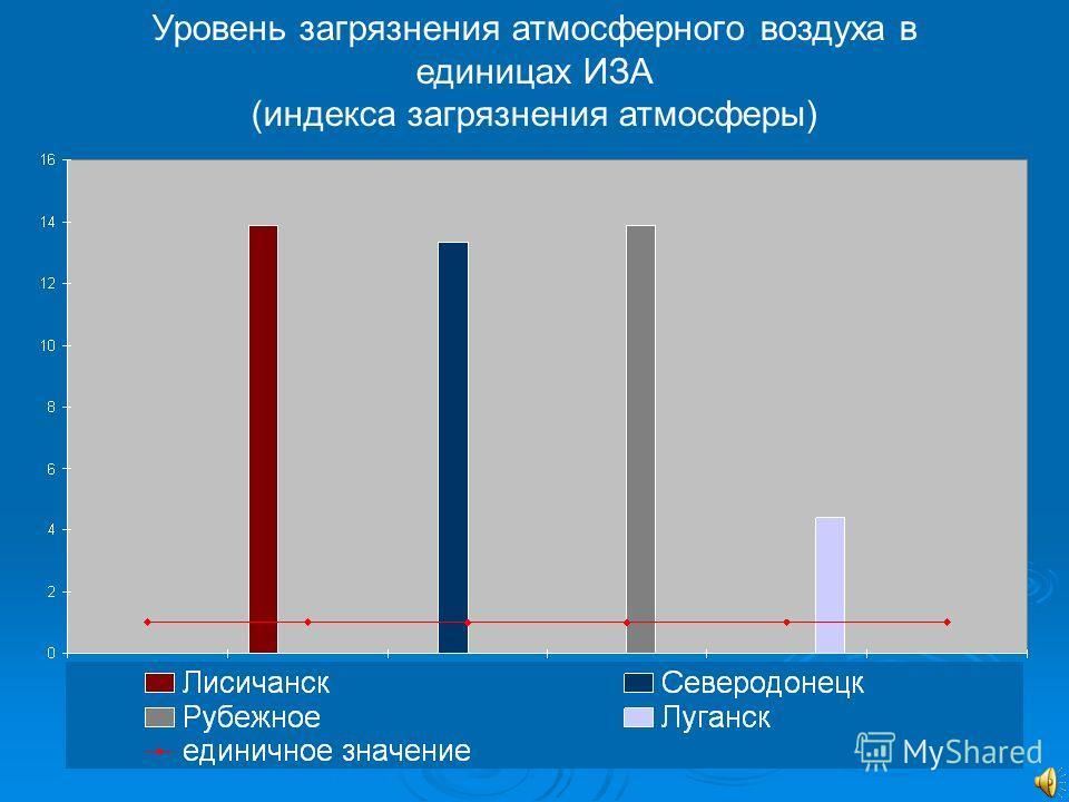 Уровень загрязнения атмосферного воздуха в единицах ИЗА (индекса загрязнения атмосферы)