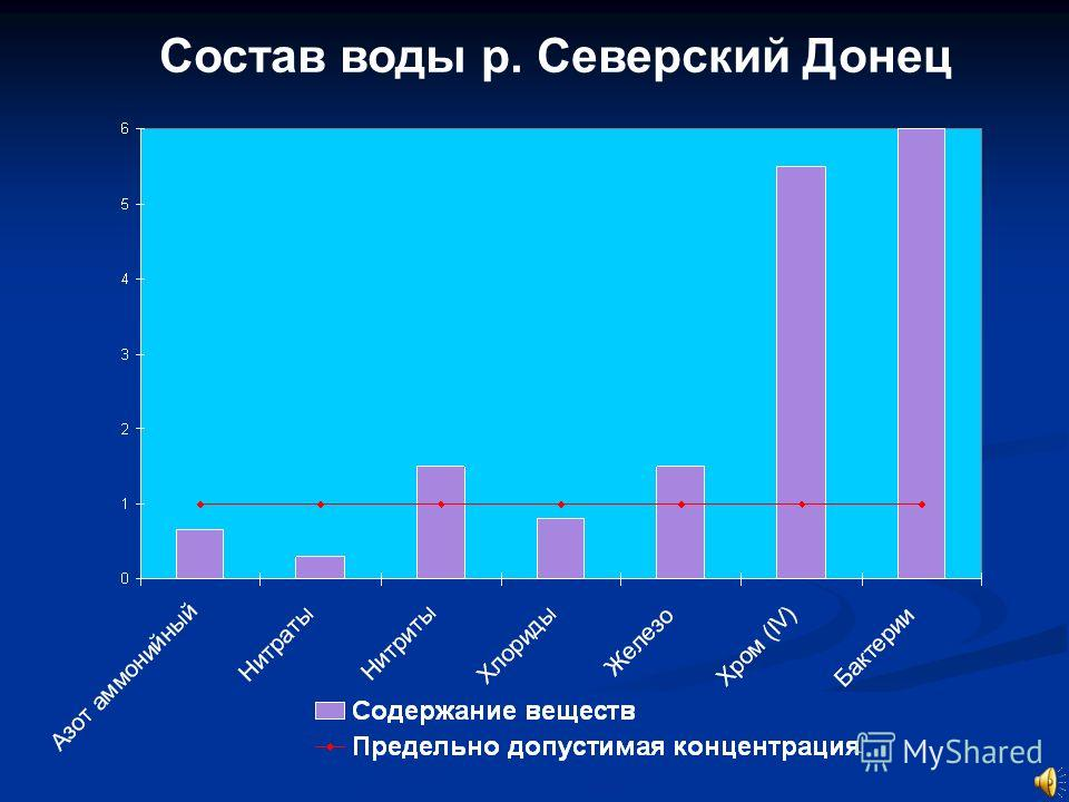 Состав воды р. Северский Донец