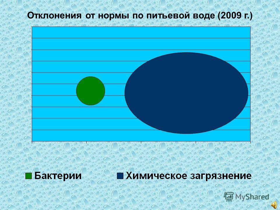 Отклонения от нормы по питьевой воде (2009 г.)