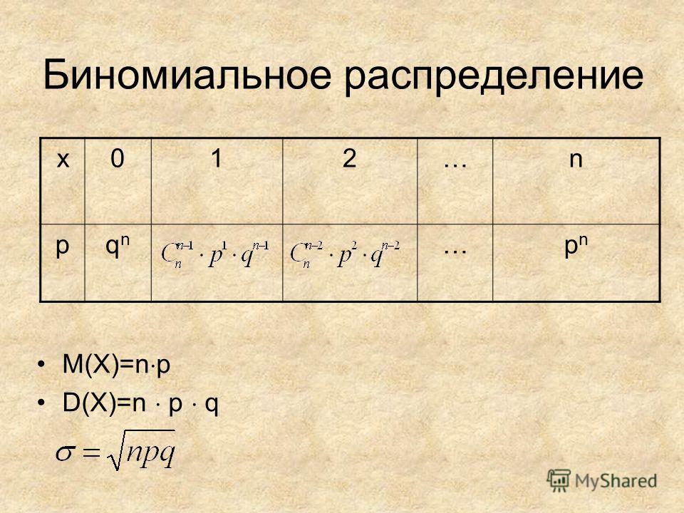 Биномиальное распределение M(X)=n p D(X)=n p q x012…n pqnqn …pnpn