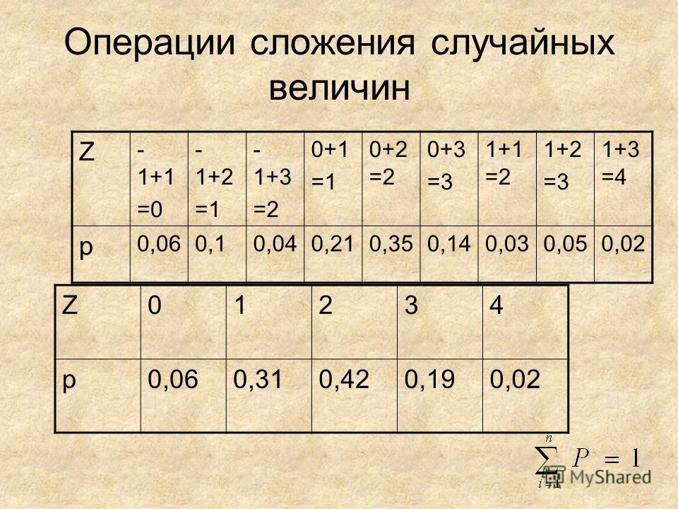 Операции сложения случайных величин Z - 1+1 =0 - 1+2 =1 - 1+3 =2 0+1 =1 0+2 =2 0+3 =3 1+1 =2 1+2 =3 1+3 =4 p 0,060,10,040,210,350,140,030,050,02 Z01234 p0,060,310,420,190,02