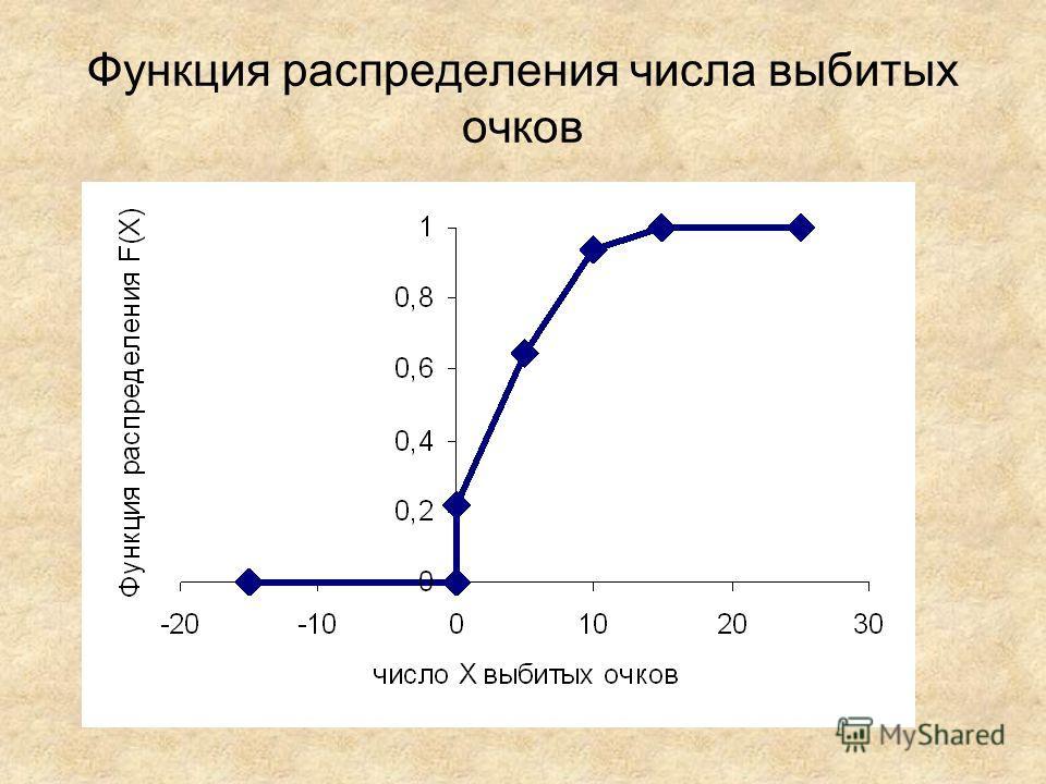 Функция распределения числа выбитых очков