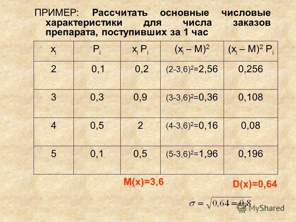 xixi PiPi x i P i (x i – M) 2 (x i – M) 2 P i 2 0,1 0,2 (2-3,6) 2 = 2,560,256 30,30,9 (3-3,6) 2 = 0,360,108 40,52 (4-3,6) 2 = 0,160,08 50,10,50,5 (5-3,6) 2 = 1,960,196 ПРИМЕР: Рассчитать основные числовые характеристики для числа заказов препарата, п
