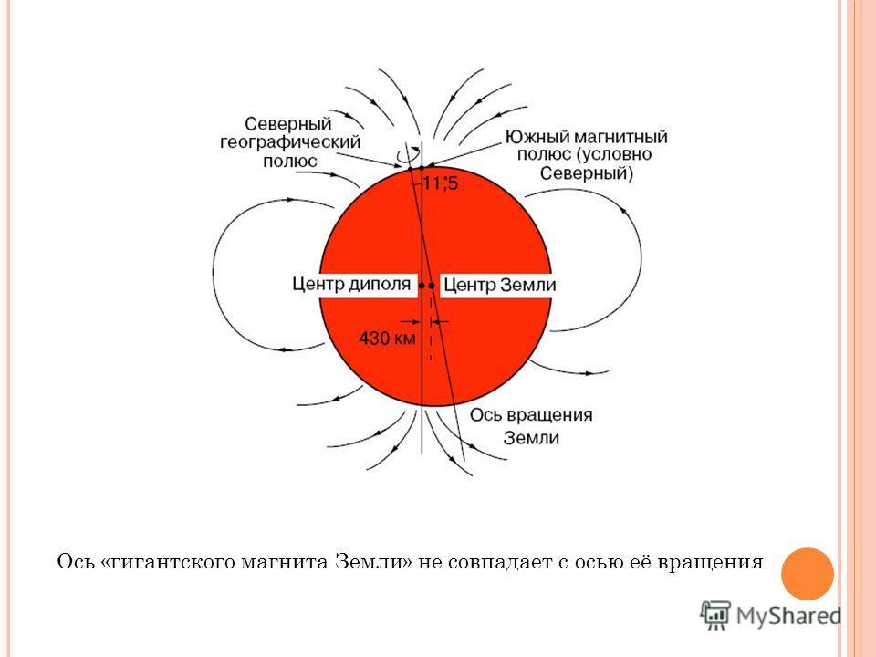 Ось «гигантского магнита Земли» не совпадает с осью её вращения
