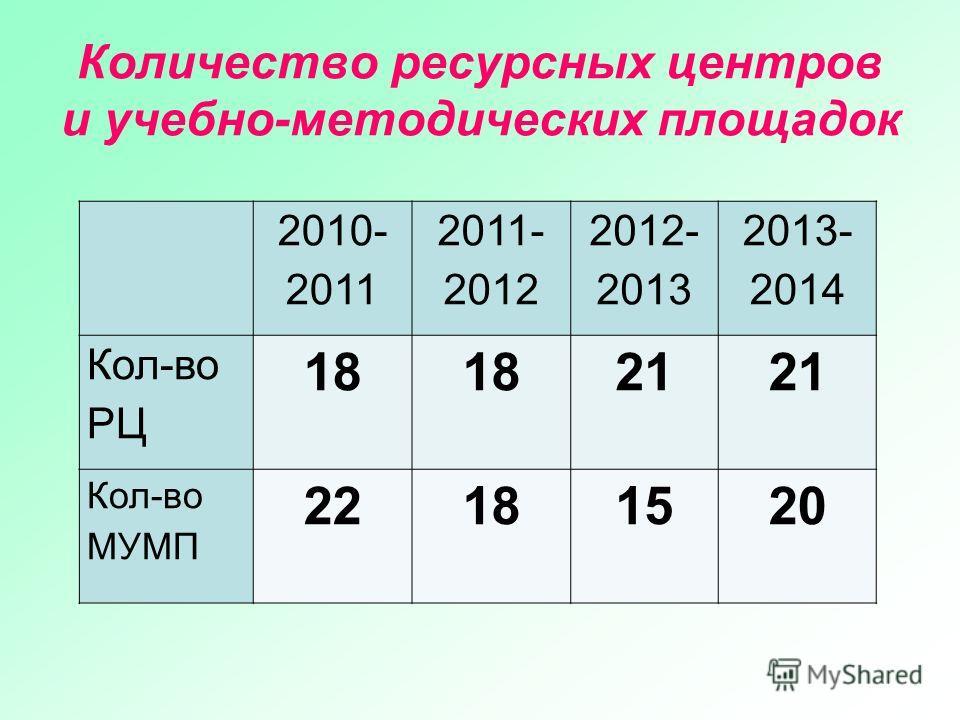 Количество ресурсных центров и учебно-методических площадок 2010- 2011 2011- 2012 2012- 2013 2013- 2014 Кол-во РЦ 18 21 Кол-во МУМП 22181520