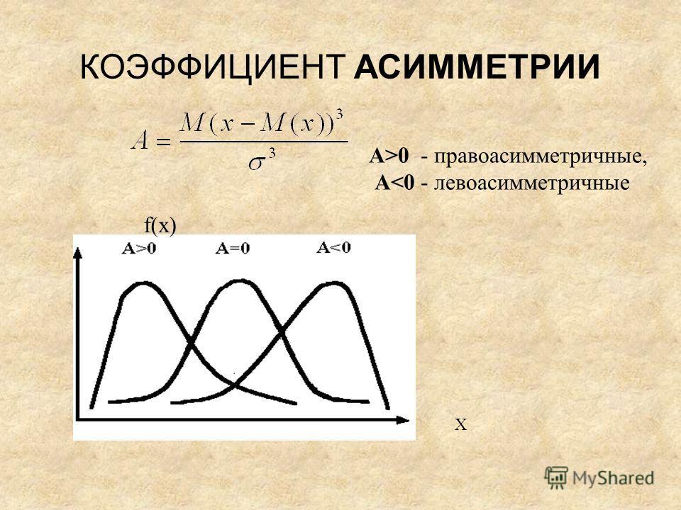 КОЭФФИЦИЕНТ АСИММЕТРИИ А>0 - правоасимметричные, А