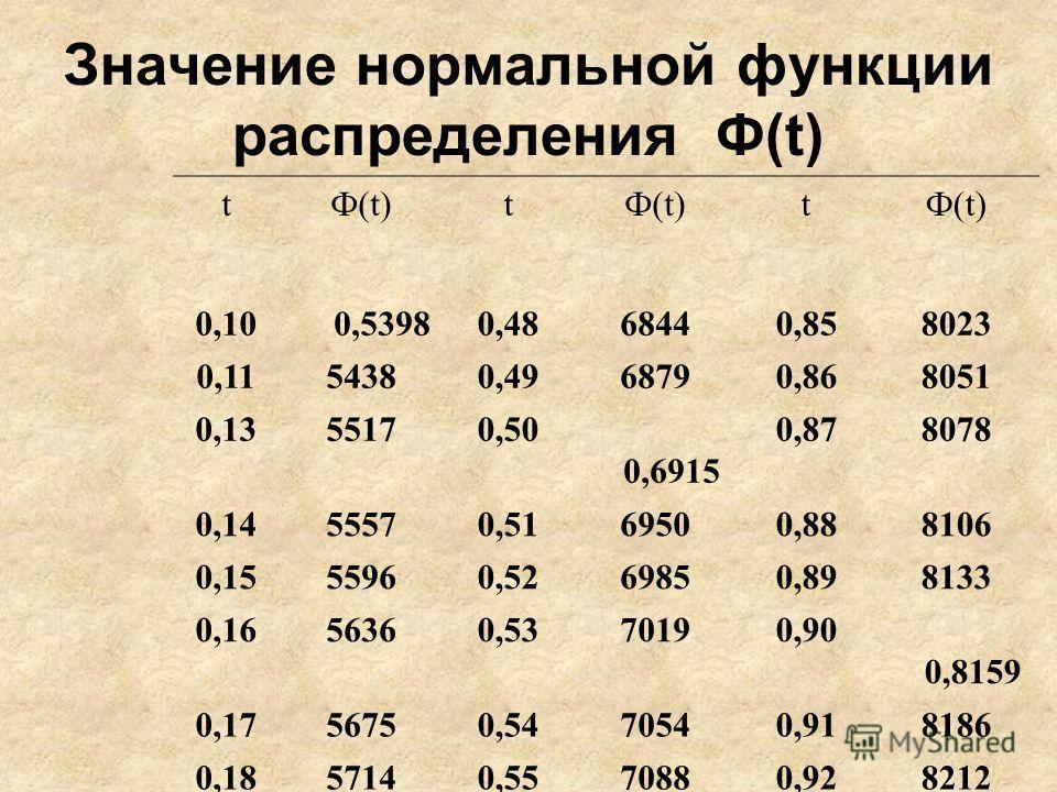Значение нормальной функции распределения Ф(t) tФ(t)t t 0,10 0,53980,4868440,858023 0,1154380,4968790,868051 0,1355170,50 0,6915 0,878078 0,1455570,5169500,888106 0,1555960,5269850,898133 0,1656360,5370190,90 0,8159 0,1756750,5470540,918186 0,1857140