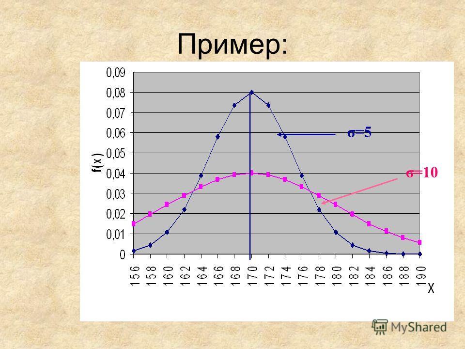 Пример: σ=10 σ=5
