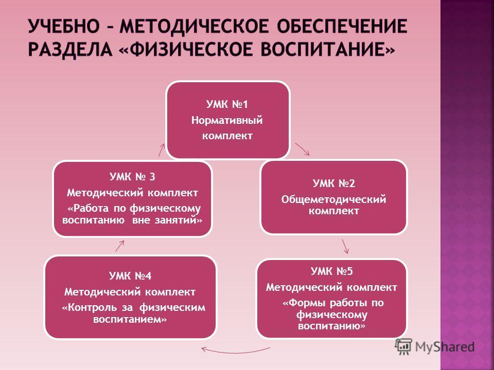 УМК 1 Нормативный комплект УМК 2 Общеметодический комплект УМК 5 Методический комплект «Формы работы по физическому воспитанию» УМК 4 Методический комплект «Контроль за физическим воспитанием» УМК 3 Методический комплект «Работа по физическому воспит