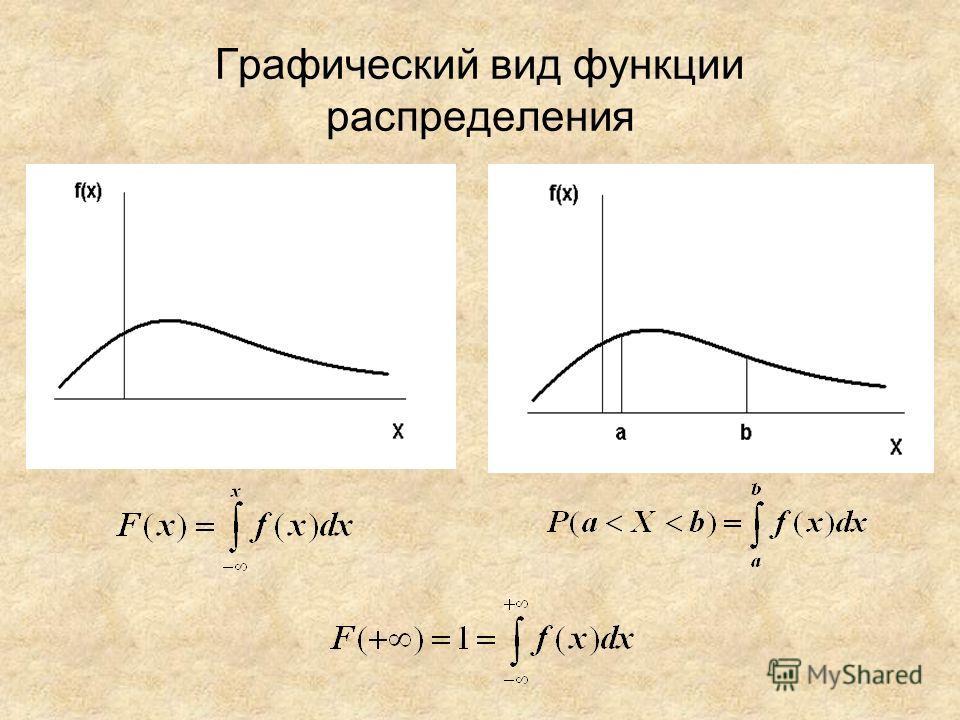 Графический вид функции распределения