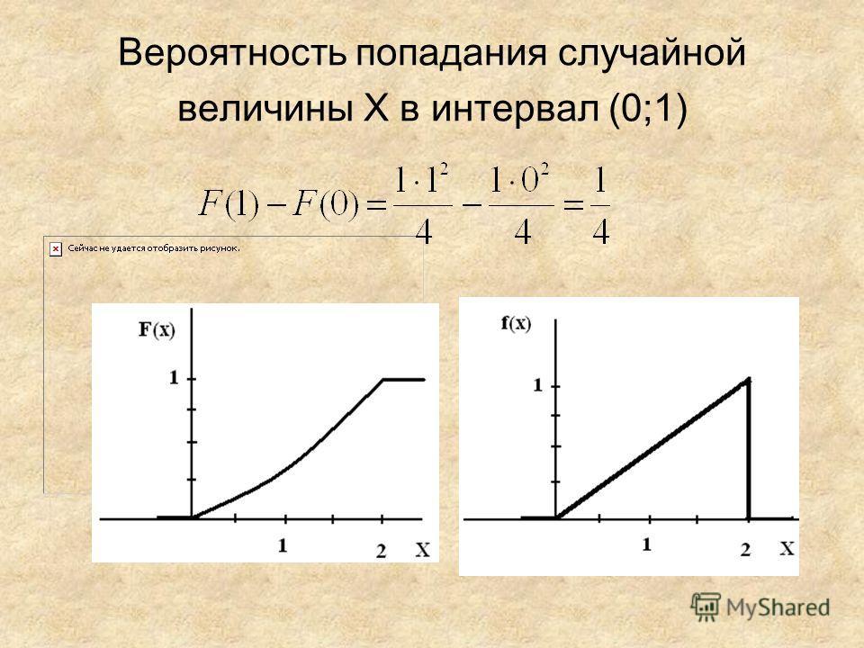 Вероятность попадания случайной величины Х в интервал (0;1)