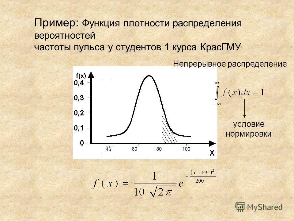 Пример: Функция плотности распределения вероятностей частоты пульса у студентов 1 курса КрасГМУ Непрерывное распределение условие нормировки