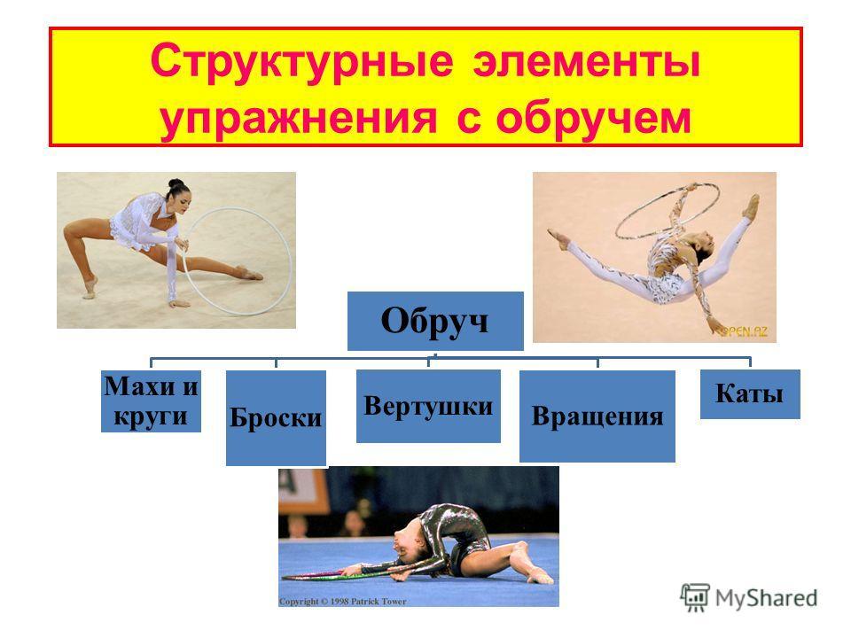 Структурные элементы упражнения с обручем Обруч Махи и круги Броски Вертушки Вращения Каты