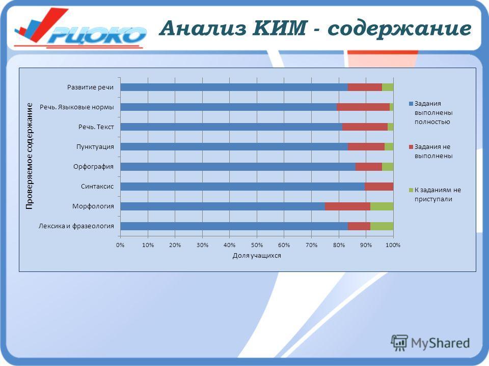 Анализ КИМ - содержание
