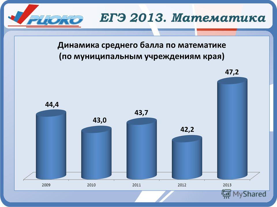 ЕГЭ 2013. Математика