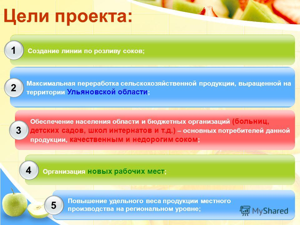 Цели проекта: 1 2 3 Создание линии по розливу соков; Максимальная переработка сельскохозяйственной продукции, выращенной на территории Ульяновской области ; Обеспечение населения области и бюджетных организаций (больниц, детских садов, школ интернато