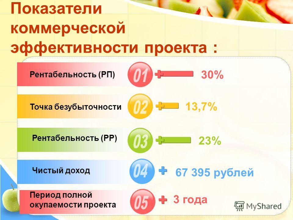Показатели коммерческой эффективности проекта : Рентабельность (РП) Точка безубыточности Рентабельность (РР) Чистый доход 30% 13,7% 23% 67 395 рублей 3 года Период полной окупаемости проекта
