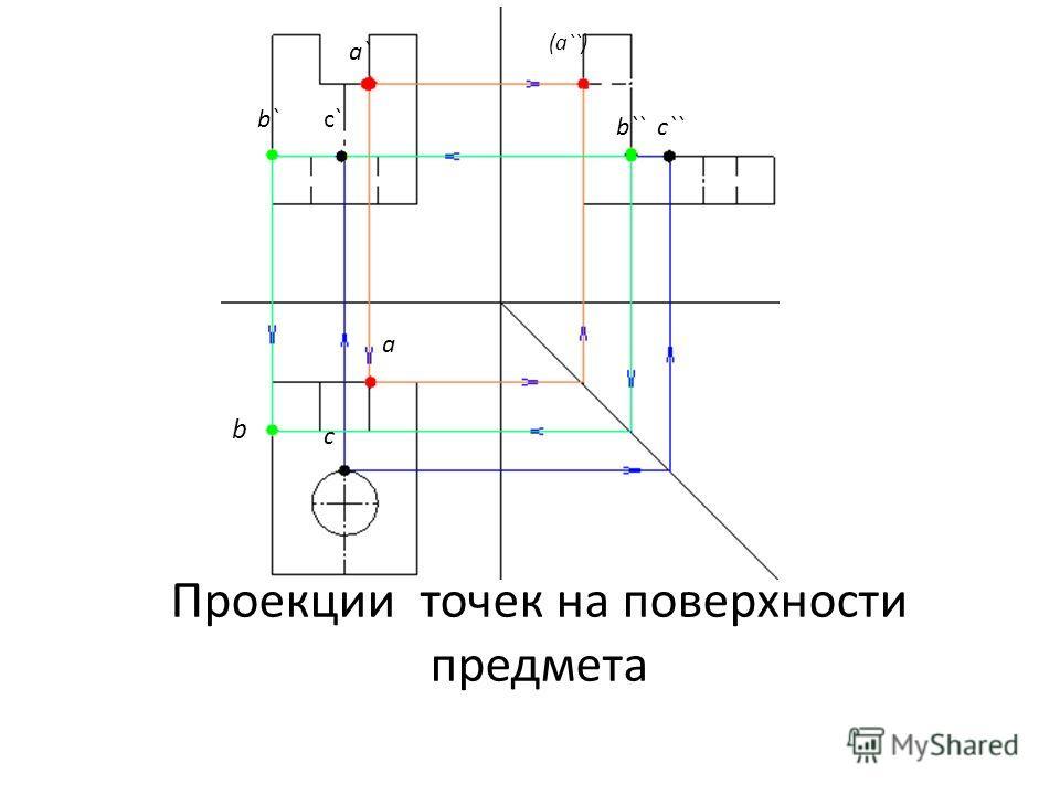 Проекции точек на поверхности предмета a (a``) a` b b` b`` c c`` c`