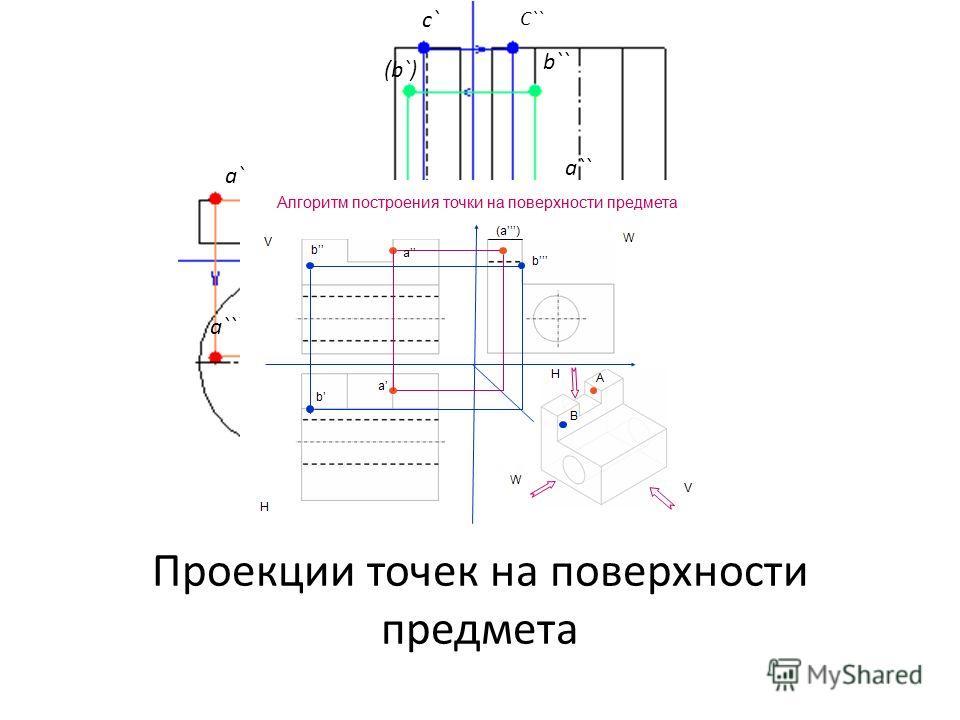 Проекции точек на поверхности предмета a` a`` a``` (b`) b`` c` c``` b``` C``