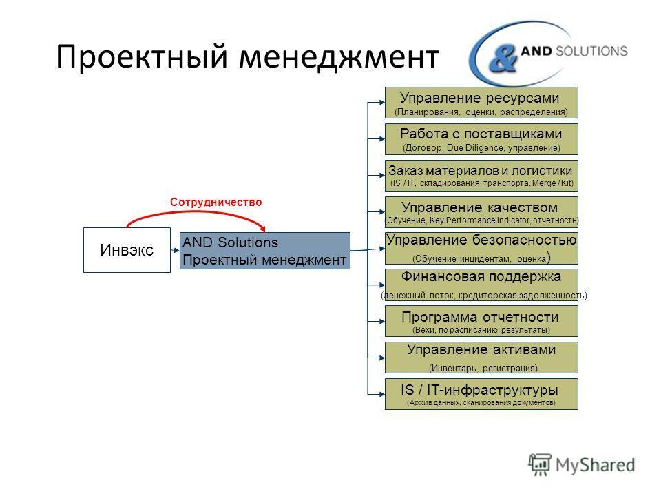 Проектный менеджмент Инвэкс AND Solutions Проектный менеджмент Управление безопасностью (Обучение инцидентам, оценка ) Управление ресурсами (Планирования, оценки, распределения) Работа с поставщиками (Договор, Due Diligence, управление) Заказ материа
