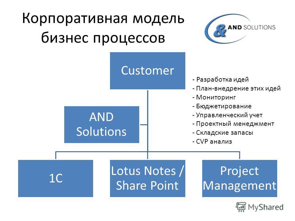 Корпоративная модель бизнес процессов Customer 1С Lotus Notes / Share Point Project Management AND Solutions - Разработка идей - План-внедрение этих идей - Мониторинг - Бюджетирование - Управленческий учет - Проектный менеджмент - Складские запасы -
