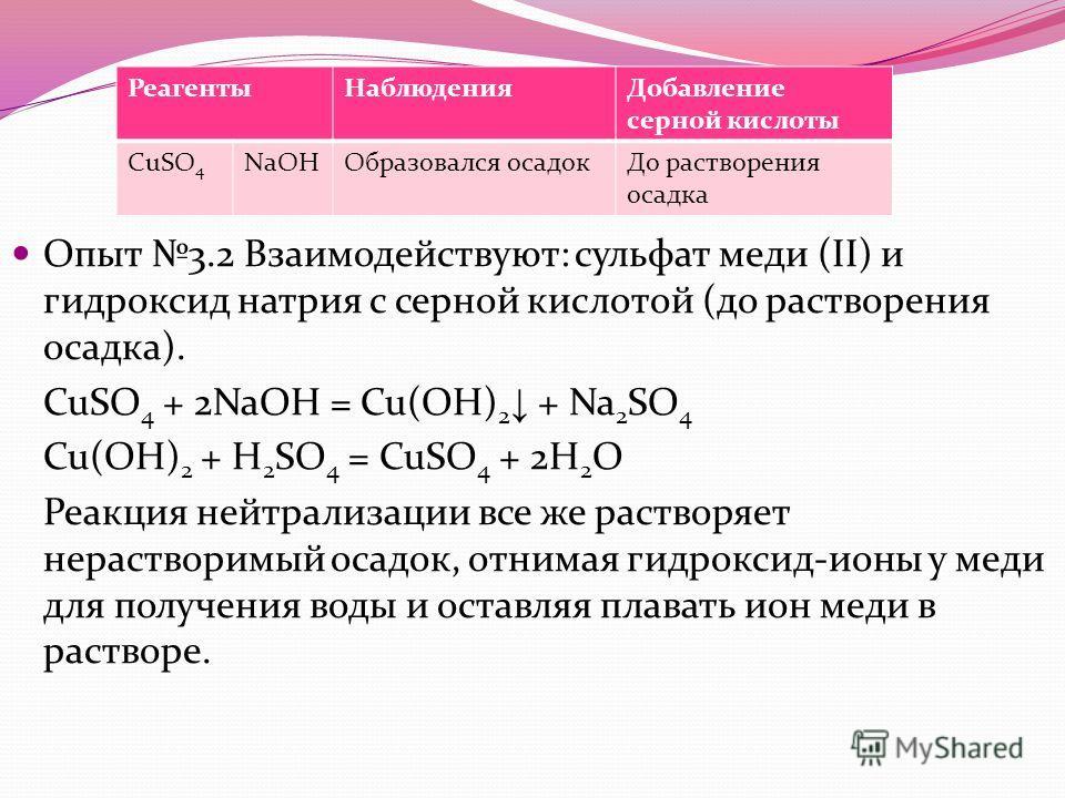 Опыт 3.2 Взаимодействуют: сульфат меди (II) и гидроксид натрия с серной кислотой (до растворения осадка). CuSO 4 + 2NaOH = Cu(OH) 2 + Na 2 SO 4 Cu(OH) 2 + H 2 SO 4 = CuSO 4 + 2H 2 O Реакция нейтрализации все же растворяет нерастворимый осадок, отнима