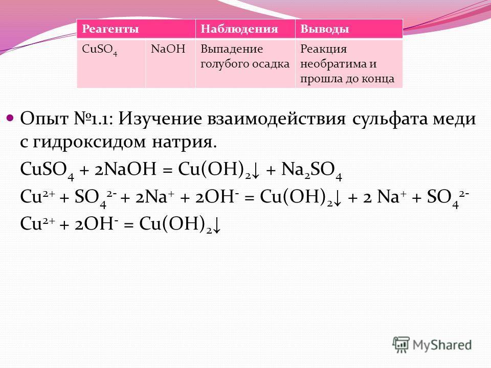 Опыт 1.1: Изучение взаимодействия сульфата меди с гидроксидом натрия. CuSO 4 + 2NaOH = Cu(OH) 2 + Na 2 SO 4 Cu 2+ + SO 4 2- + 2Na + + 2OH - = Cu(OH) 2 + 2 Na + + SO 4 2- Cu 2+ + 2OH - = Cu(OH) 2 РеагентыНаблюденияВыводы CuSO 4 NaOHВыпадение голубого