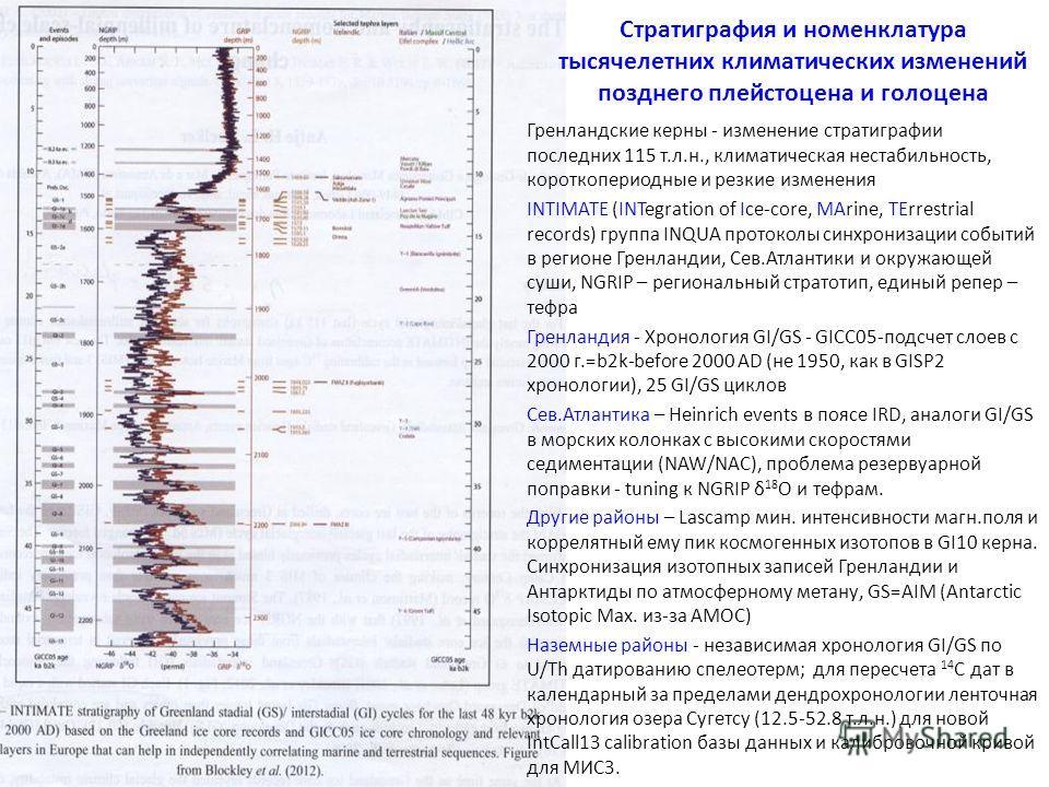 Стратиграфия и номенклатура тысячелетних климатических изменений позднего плейстоцена и голоцена Гренландские керны - изменение стратиграфии последних 115 т.л.н., климатическая нестабильность, короткопериодные и резкие изменения INTIMATE (INTegration