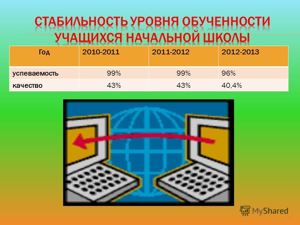 15 Год2010-20112011-20122012-2013 успеваемость99% 96% качество43% 40,4%