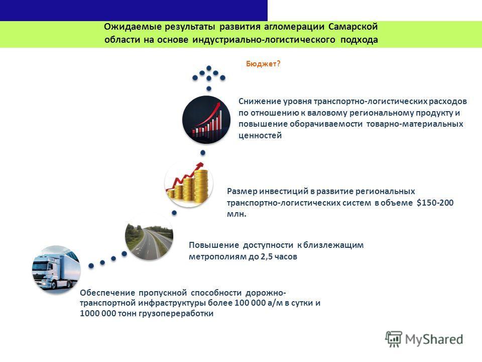 Ожидаемые результаты развития агломерации Самарской области на основе индустриально-логистического подхода Обеспечение пропускной способности дорожно- транспортной инфраструктуры более 100 000 а/м в сутки и 1000 000 тонн грузопереработки Размер инвес