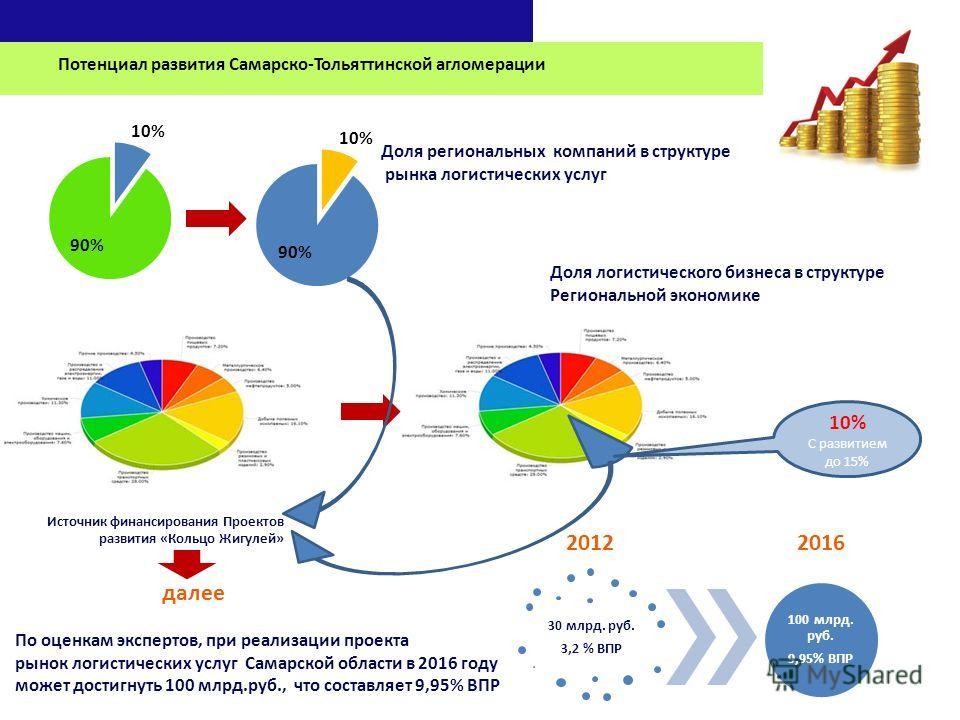 Потенциал развития Самарско-Тольяттинской агломерации Доля региональных компаний в структуре рынка логистических услуг 30 млрд. руб. 3,2 % ВПР 100 млрд. руб. 9,95% ВПР 20122016 По оценкам экспертов, при реализации проекта рынок логистических услуг Са