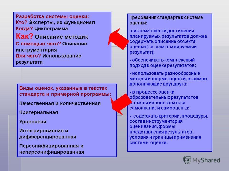 Требования стандарта к системе оценки: -система оценки достижения планируемых результатов должна содержать описание объекта оценки (т.е. сам планируемый результат); - обеспечивать комплексный подход к оценке результатов; - использовать разнообразные