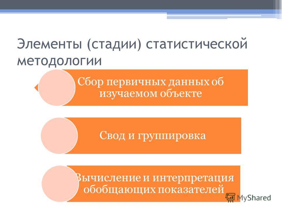Элементы (стадии) статистической методологии Сбор первичных данных об изучаемом объекте Свод и группировка Вычисление и интерпретация обобщающих показателей