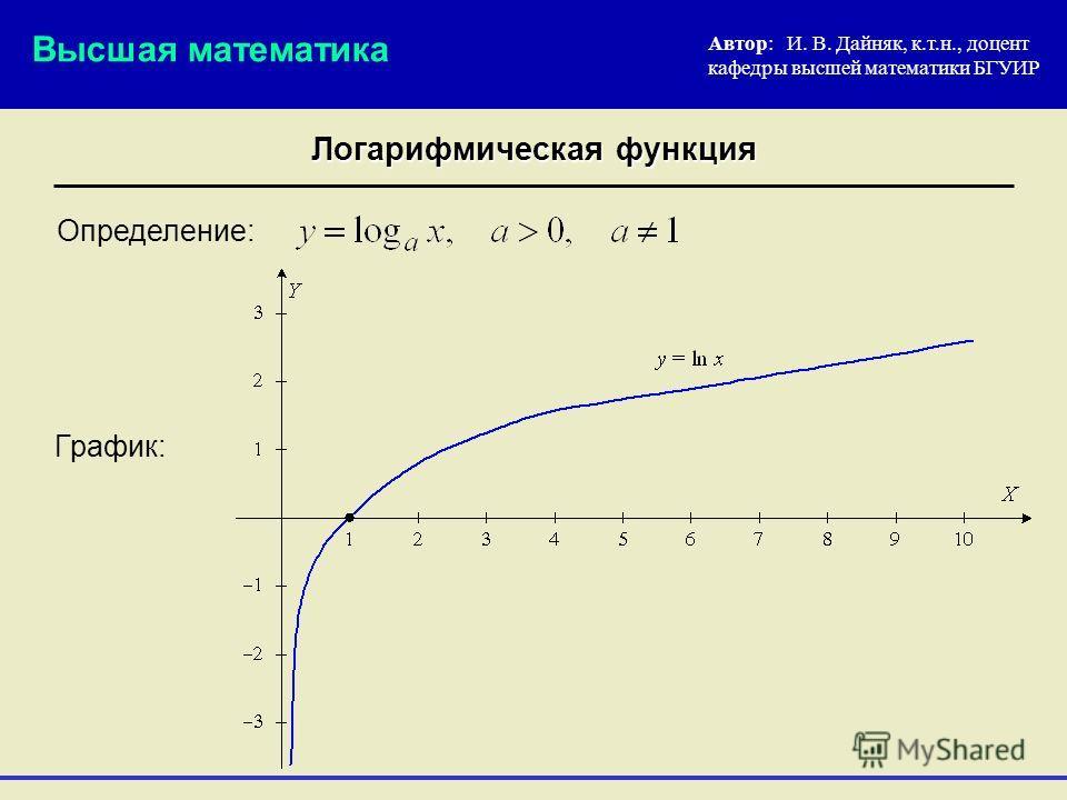 Логарифмическая функция Определение: Автор: И. В. Дайняк, к.т.н., доцент кафедры высшей математики БГУИР Высшая математика График: