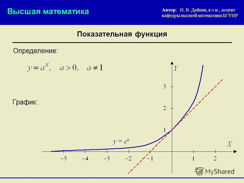 Показательная функция Определение: Автор: И. В. Дайняк, к.т.н., доцент кафедры высшей математики БГУИР Высшая математика График: