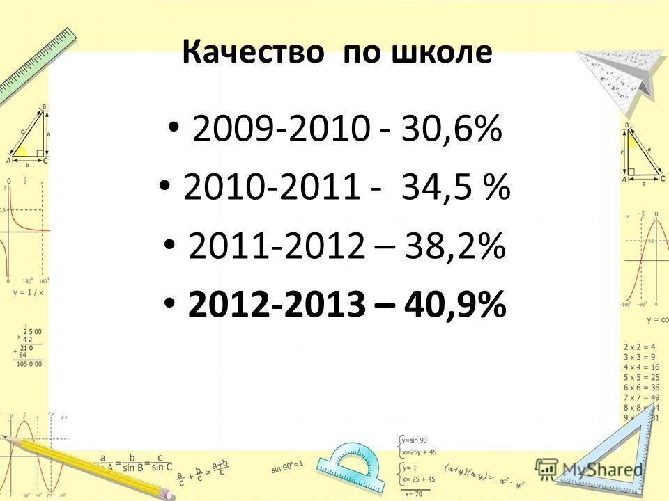 Качество по школе 2009-2010 - 30,6% 2010-2011 - 34,5 % 2011-2012 – 38,2% 2012-2013 – 40,9%