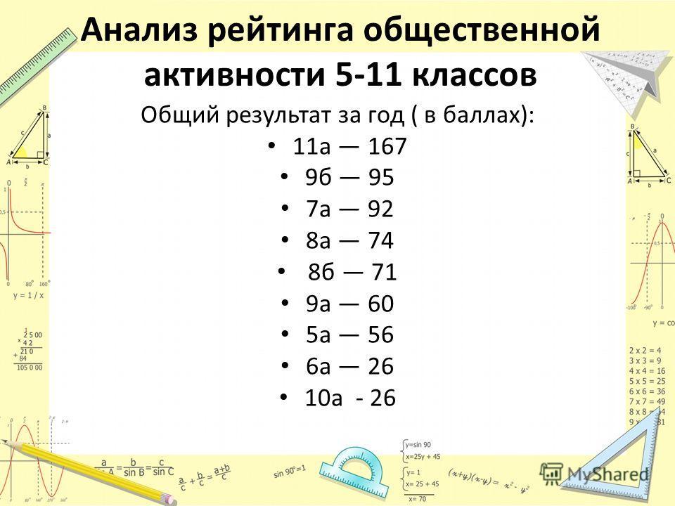 Анализ рейтинга общественной активности 5-11 классов Общий результат за год ( в баллах): 11а 167 9б 95 7а 92 8а 74 8б 71 9а 60 5а 56 6а 26 10а - 26